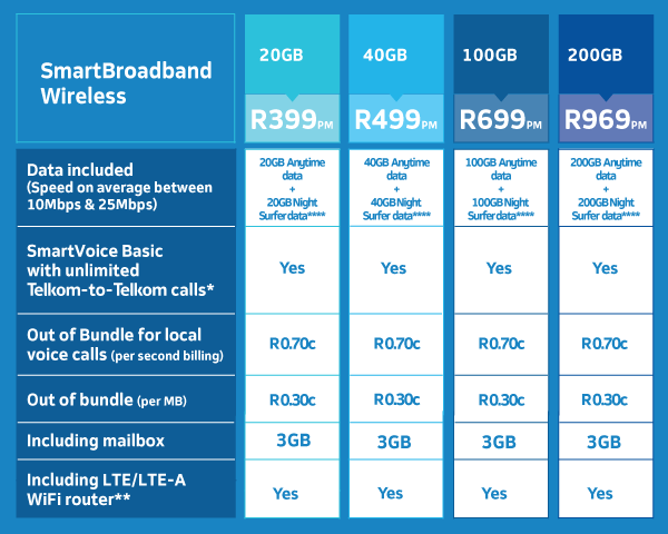 Experience Superior Reliability Speed With Wireless Broadband And Voice